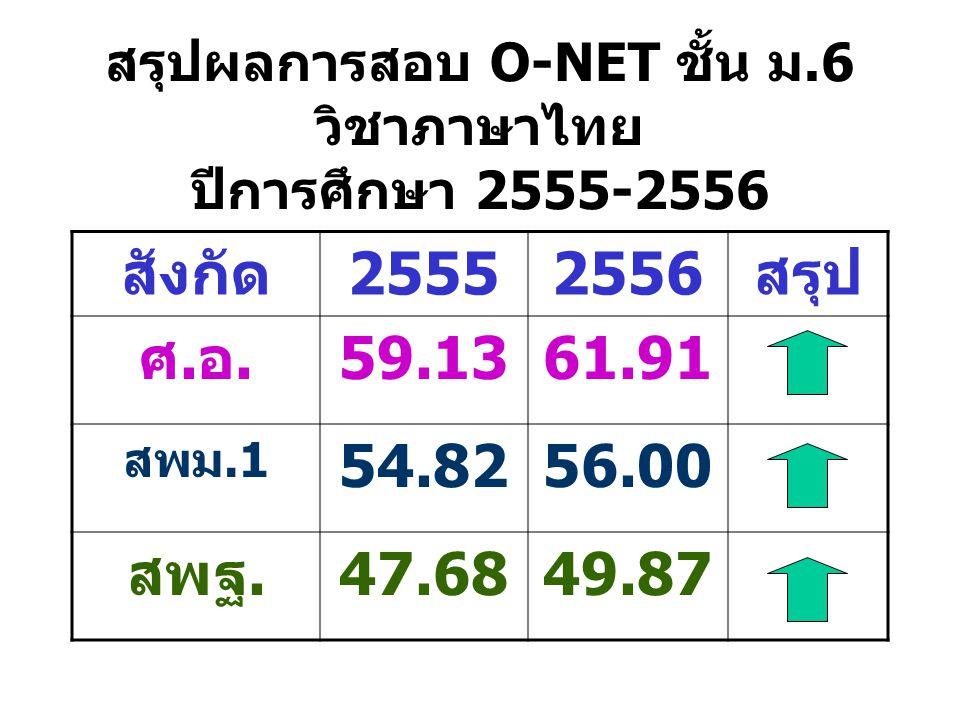 สรุปผลการสอบ O-NET ชั้น ม.6 วิชาภาษาไทย ปีการศึกษา 2555-2556
