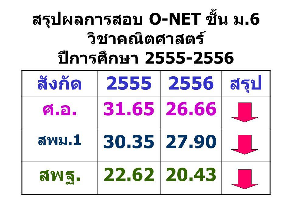 สรุปผลการสอบ O-NET ชั้น ม.6 วิชาคณิตศาสตร์ ปีการศึกษา 2555-2556