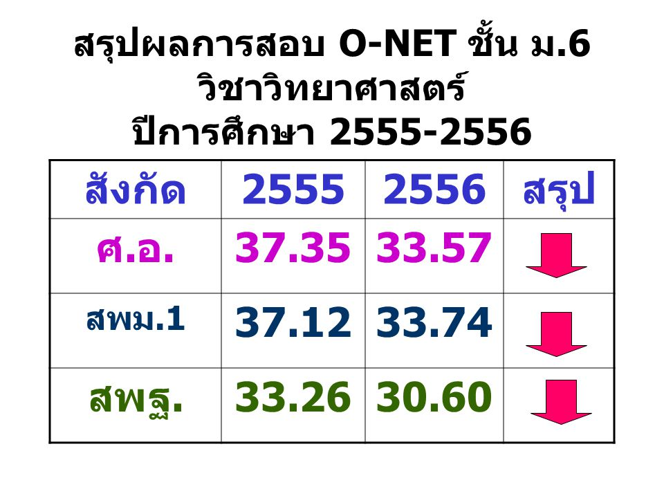 สรุปผลการสอบ O-NET ชั้น ม.6 วิชาวิทยาศาสตร์ ปีการศึกษา 2555-2556