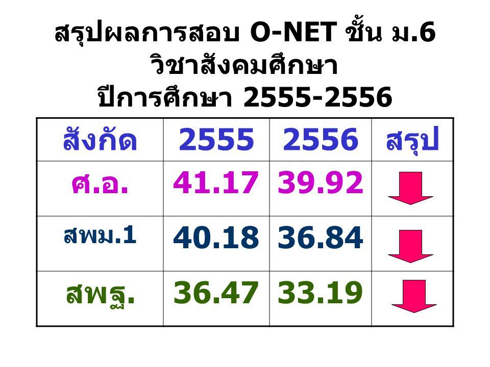 สรุปผลการสอบ O-NET ชั้น ม.6 วิชาสังคมศึกษา ปีการศึกษา 2555-2556