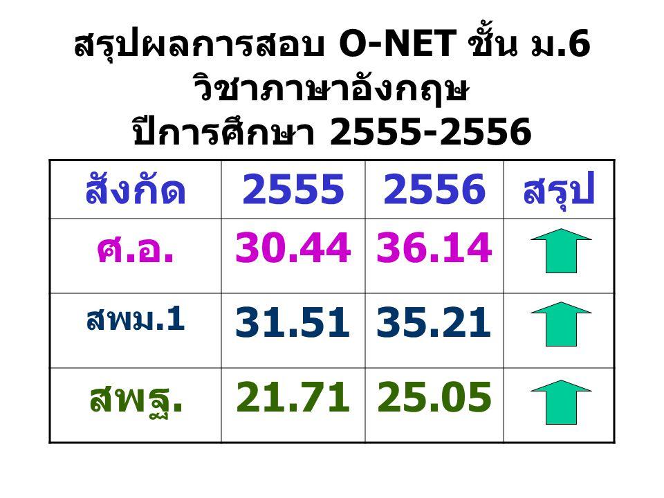สรุปผลการสอบ O-NET ชั้น ม.6 วิชาภาษาอังกฤษ ปีการศึกษา 2555-2556