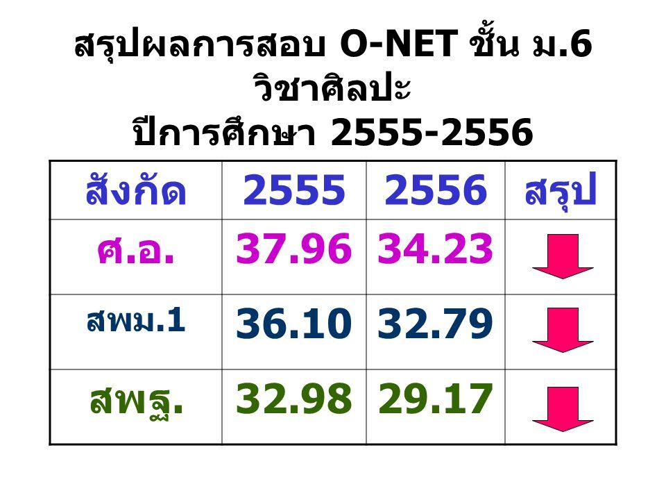 สรุปผลการสอบ O-NET ชั้น ม.6 วิชาศิลปะ ปีการศึกษา 2555-2556