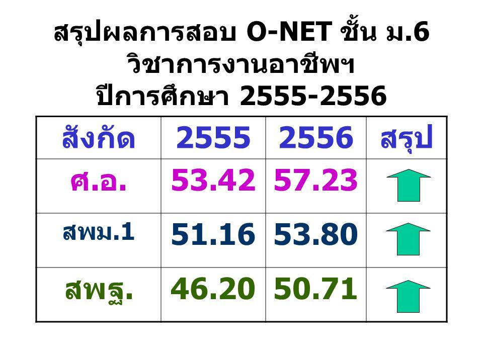 สรุปผลการสอบ O-NET ชั้น ม.6 วิชาการงานอาชีพฯ ปีการศึกษา 2555-2556