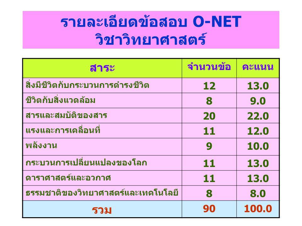 รายละเอียดข้อสอบ O-NET วิชาวิทยาศาสตร์