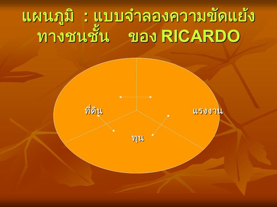 แผนภูมิ : แบบจำลองความขัดแย้งทางชนชั้น ของ RICARDO