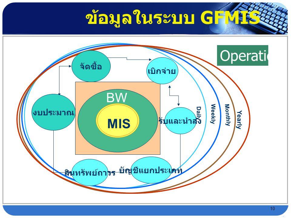 ข้อมูลในระบบ GFMIS Operation BW MIS จัดซื้อ เบิกจ่าย งบประมาณ