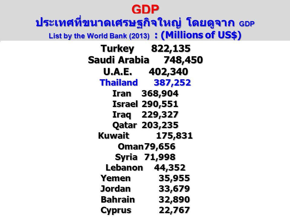 GDP ประเทศที่ขนาดเศรษฐกิจใหญ่ โดยดูจาก GDP List by the World Bank (2013) : (Millions of US$)