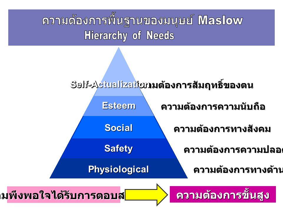 ความต้องการพื้นฐานของมนุษย์ Maslow ความต้องการพื้นฐานของมนุษย์ Maslow