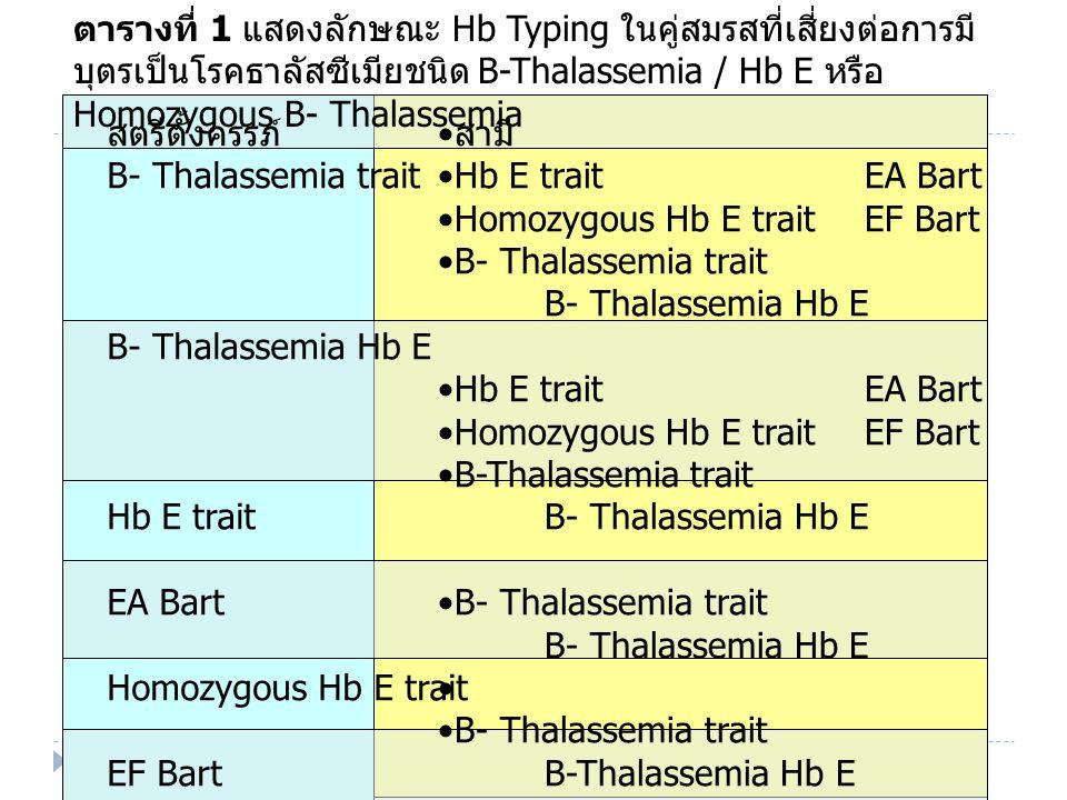 ตารางที่ 1 แสดงลักษณะ Hb Typing ในคู่สมรสที่เสี่ยงต่อการมีบุตรเป็นโรคธาลัสซีเมียชนิด B-Thalassemia / Hb E หรือ Homozygous B- Thalassemia