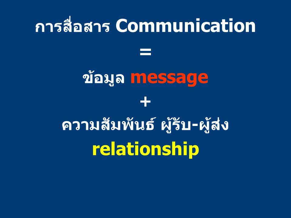 การสื่อสาร Communication ความสัมพันธ์ ผู้รับ-ผู้ส่ง