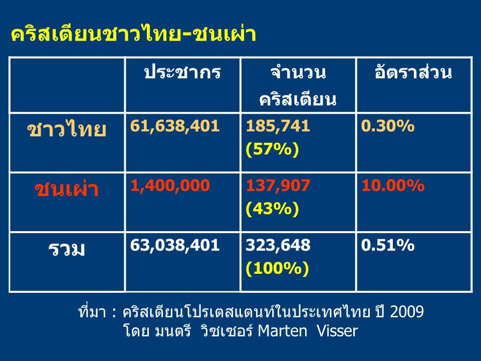 คริสเตียนชาวไทย-ชนเผ่า