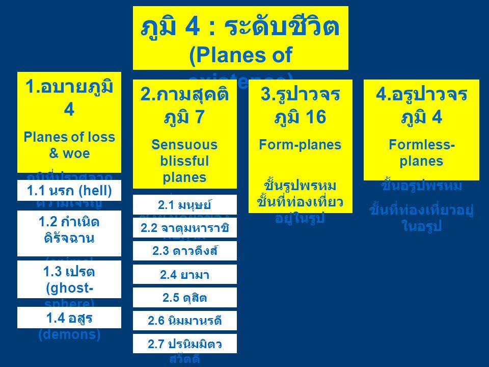 ภูมิ 4 : ระดับชีวิต (Planes of existence)