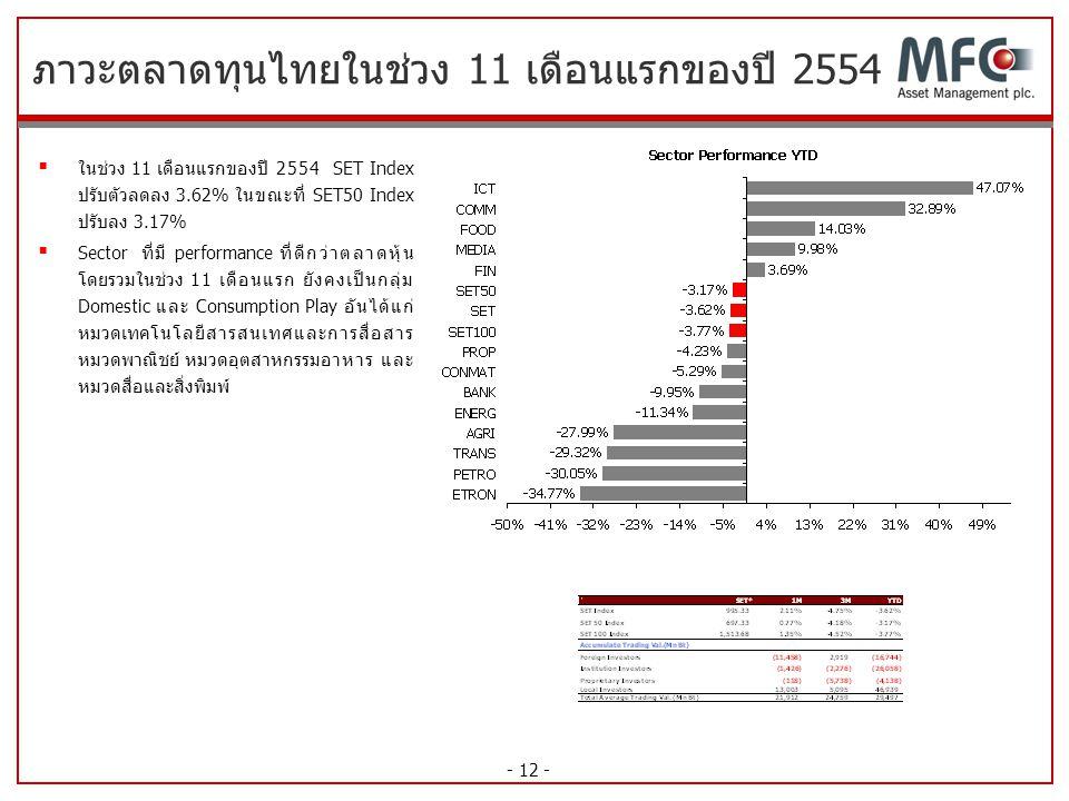 ภาวะตลาดทุนไทยในช่วง 11 เดือนแรกของปี 2554