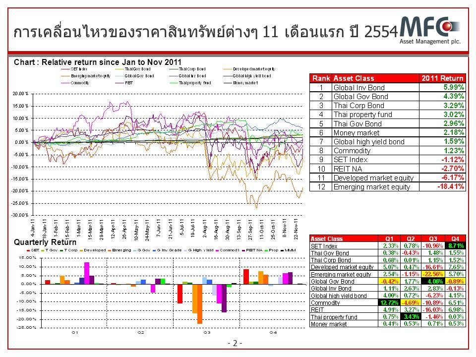 การเคลื่อนไหวของราคาสินทรัพย์ต่างๆ 11 เดือนแรก ปี 2554