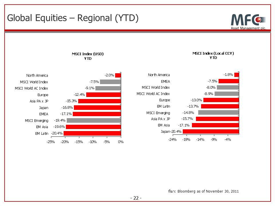 Global Equities – Regional (YTD)