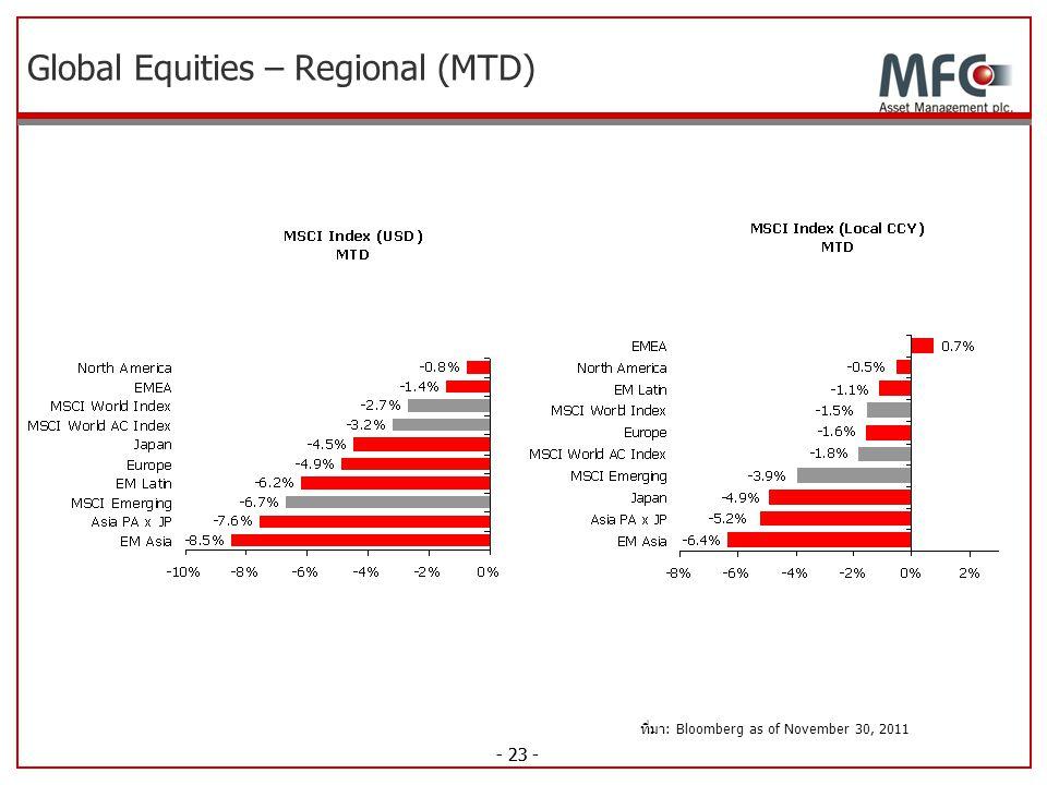 Global Equities – Regional (MTD)