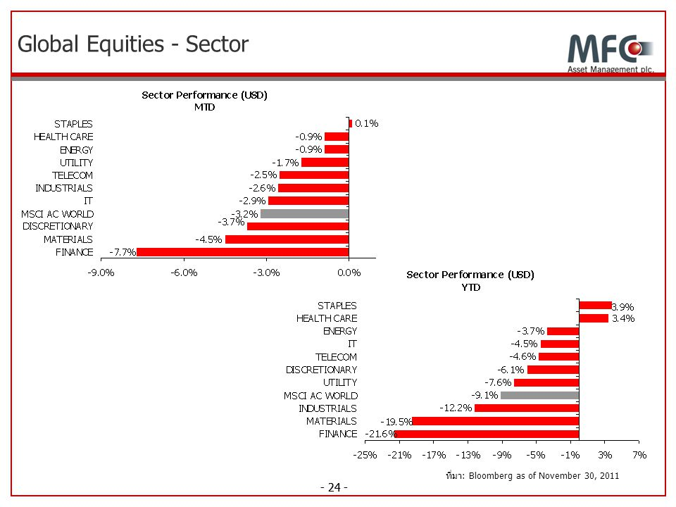 Global Equities - Sector