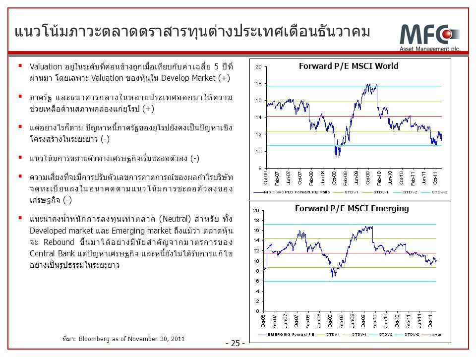 ที่มา: Bloomberg as of November 30, 2011