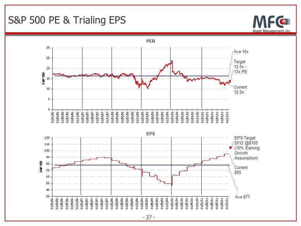 S&P 500 PE & Trialing EPS PER Ave 16x Target 12.5x -13x PE