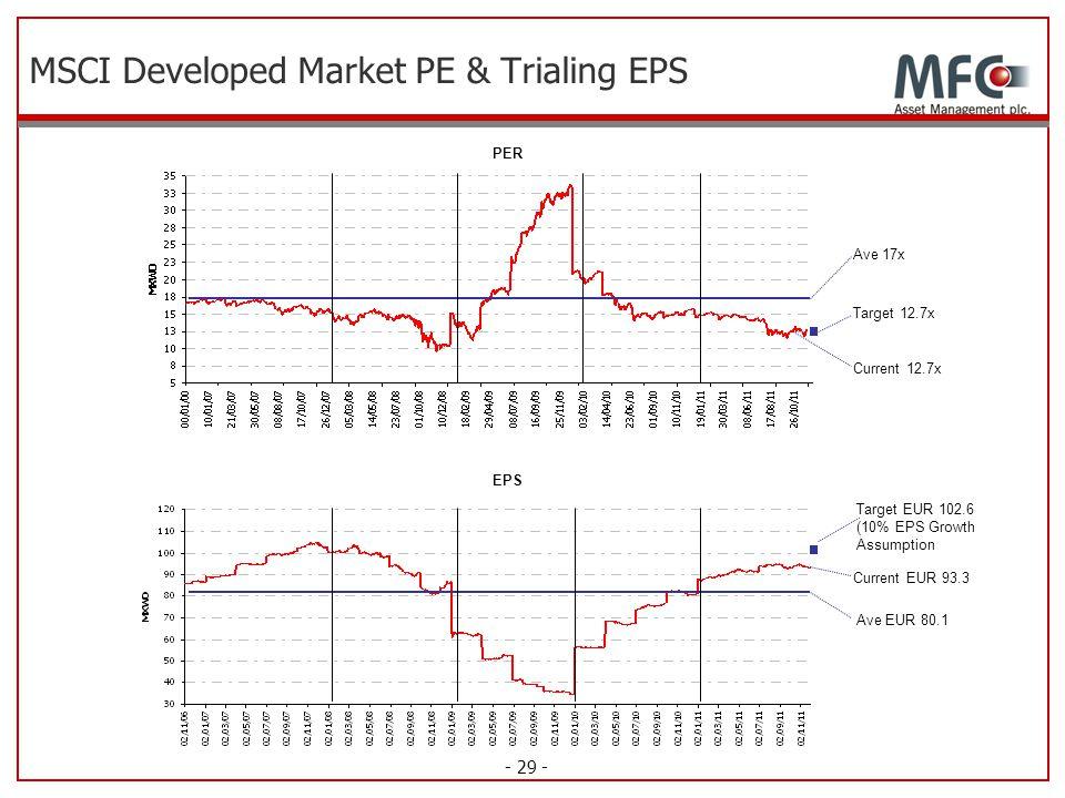 MSCI Developed Market PE & Trialing EPS