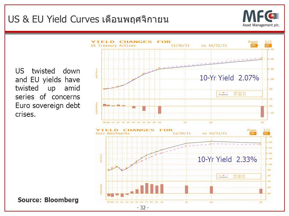 US & EU Yield Curves เดือนพฤศจิกายน