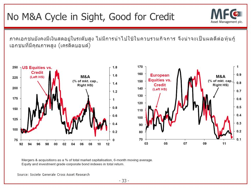 No M&A Cycle in Sight, Good for Credit