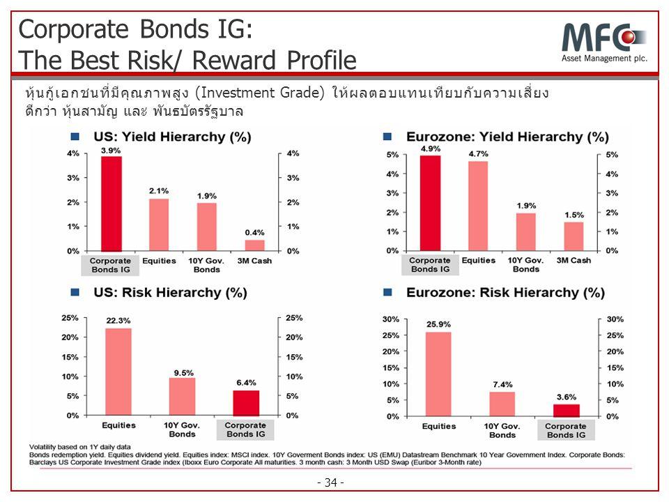 Corporate Bonds IG: The Best Risk/ Reward Profile