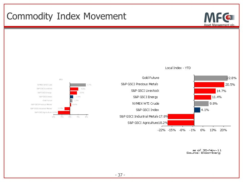 Commodity Index Movement