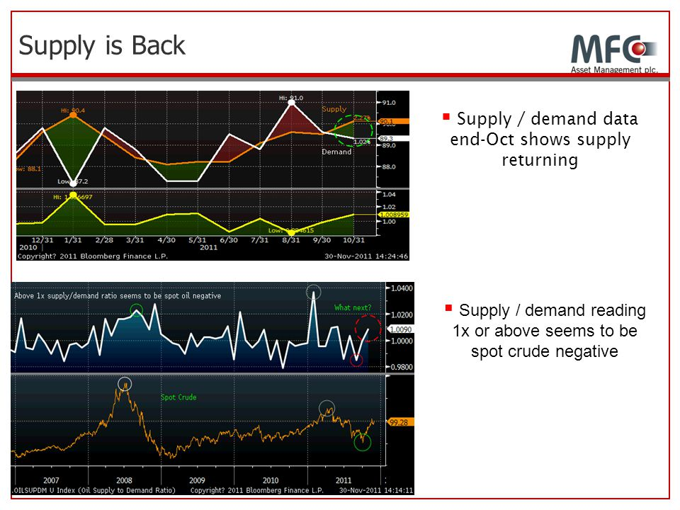 Supply is Back Supply / demand data end-Oct shows supply returning