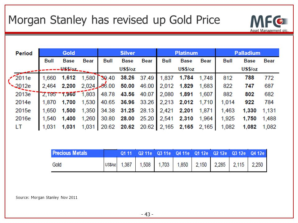 Morgan Stanley has revised up Gold Price