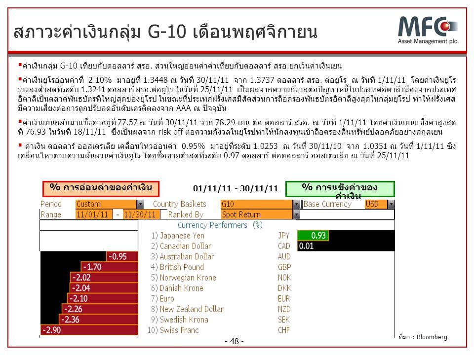 สภาวะค่าเงินกลุ่ม G-10 เดือนพฤศจิกายน