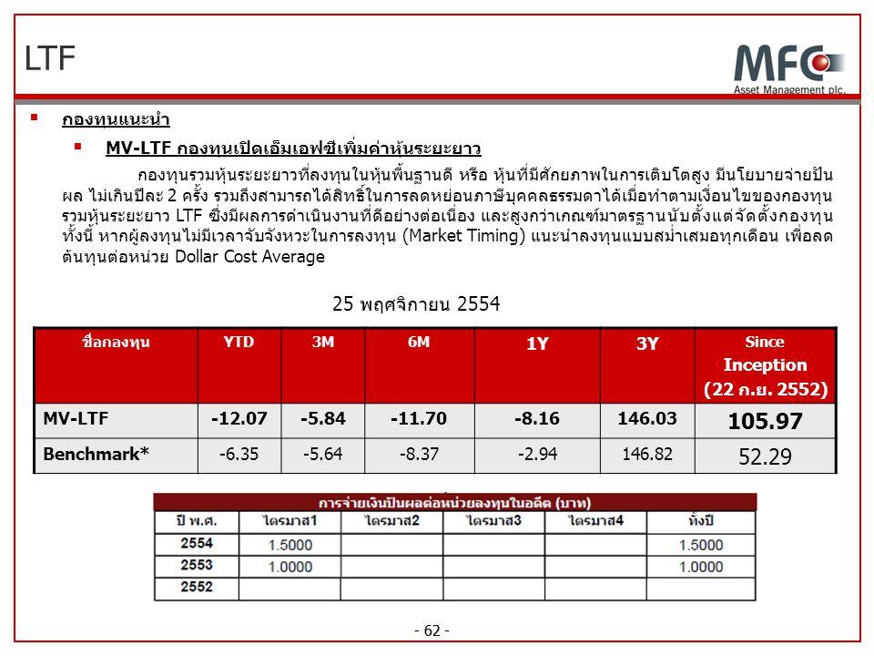 LTF 105.97 52.29 25 พฤศจิกายน 2554 กองทุนแนะนำ