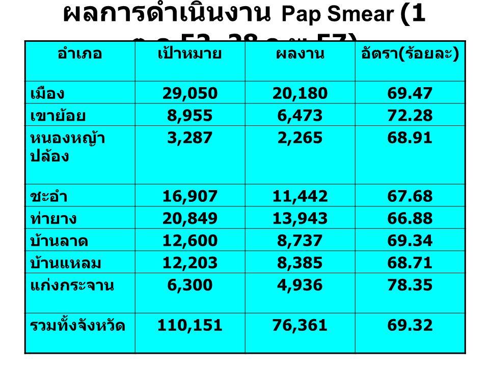 ผลการดำเนินงาน Pap Smear (1 ต.ค.52–28 ก.พ.57)