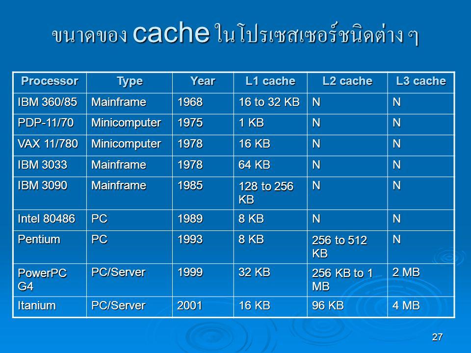 ขนาดของ cache ในโปรเซสเซอร์ชนิดต่าง ๆ
