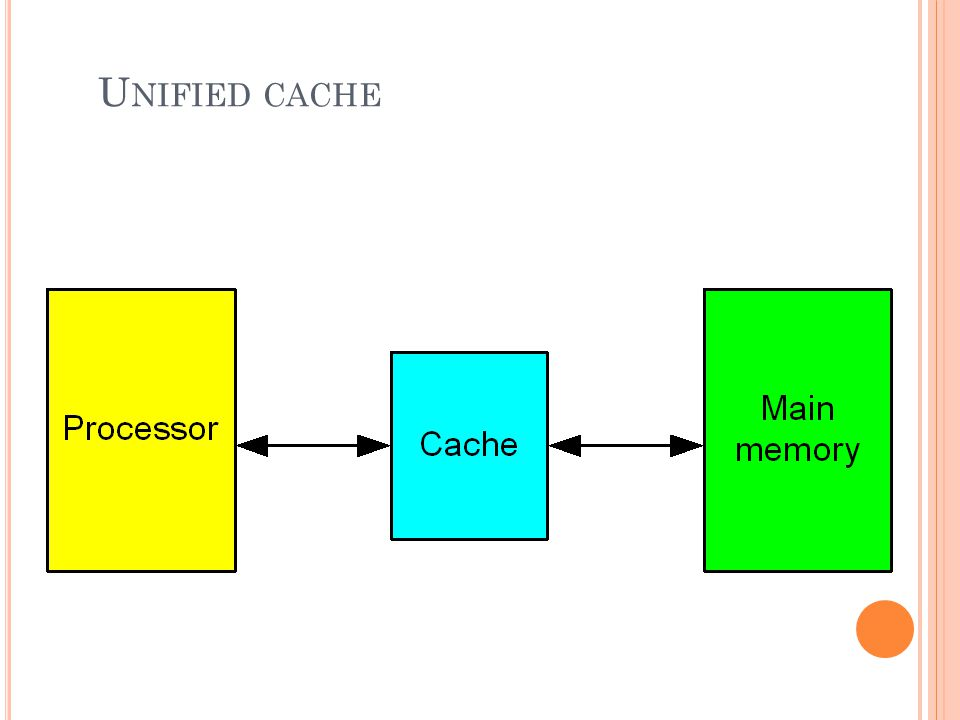 Unified cache