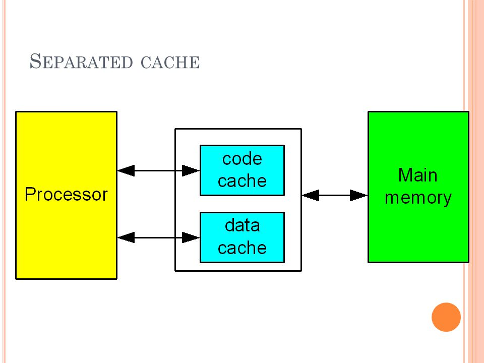 Separated cache