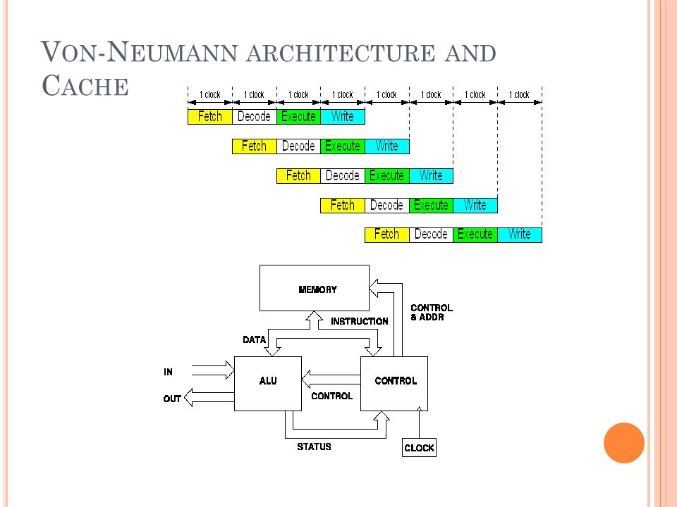 Von-Neumann architecture and Cache