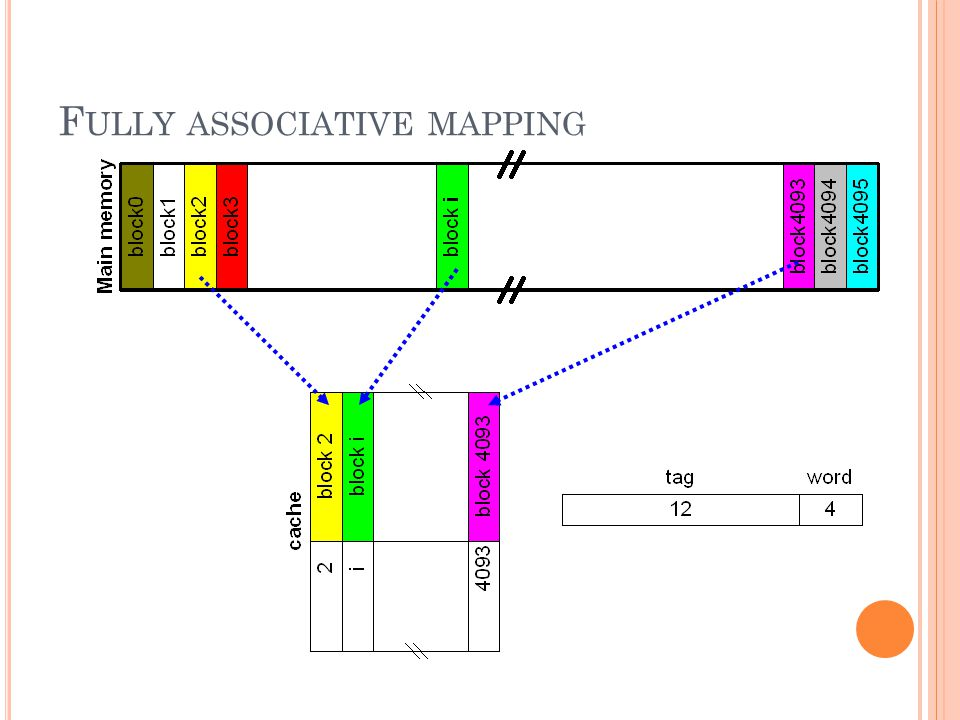 Fully associative mapping
