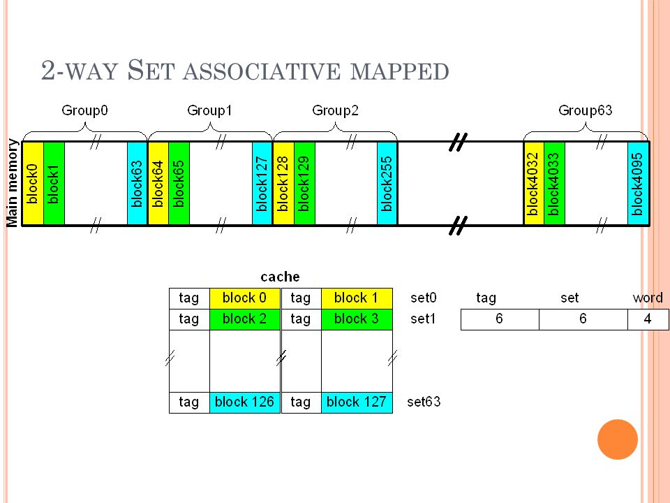 2-way Set associative mapped