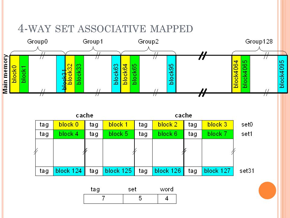 4-way set associative mapped