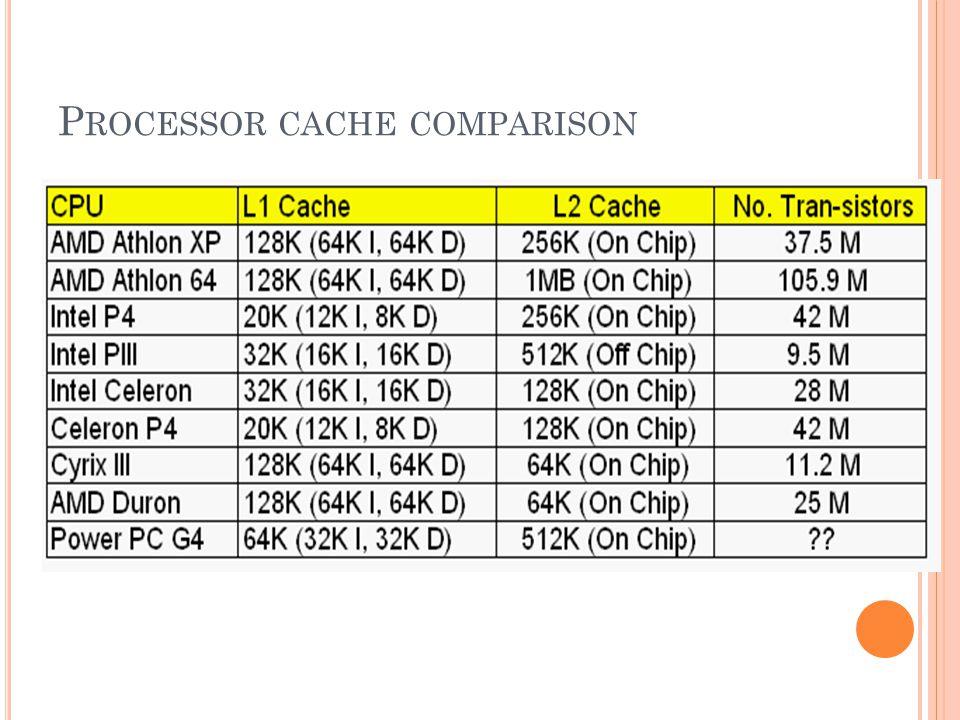 Processor cache comparison