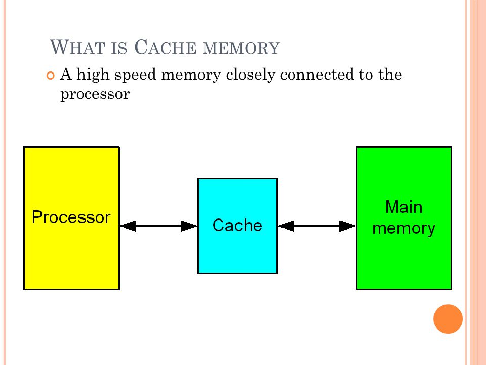 What is Cache memory A high speed memory closely connected to the processor