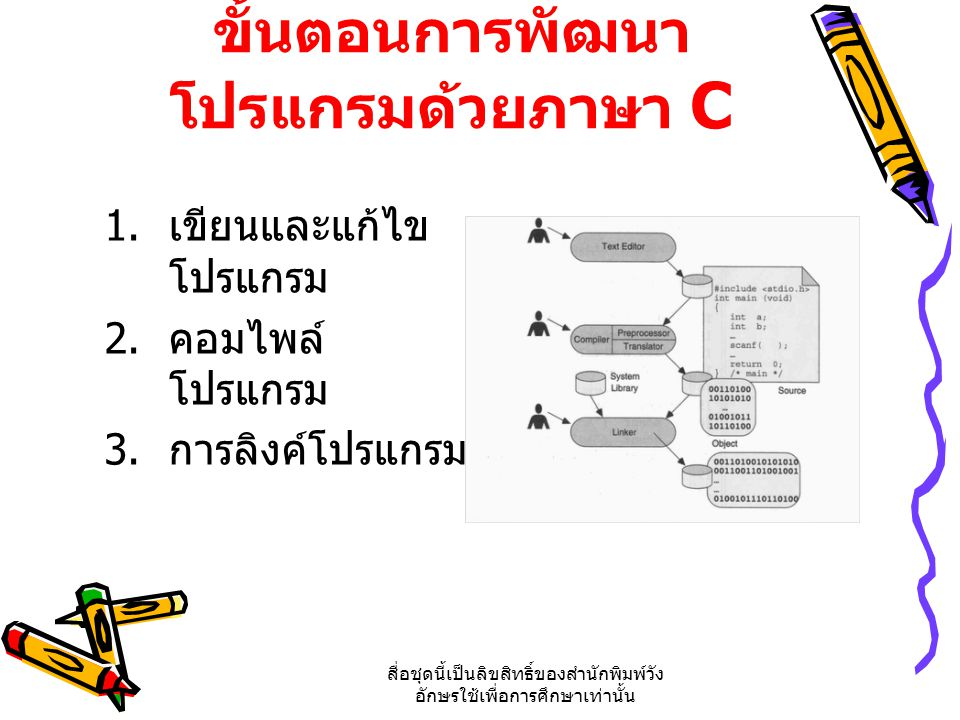 ขั้นตอนการพัฒนาโปรแกรมด้วยภาษา C