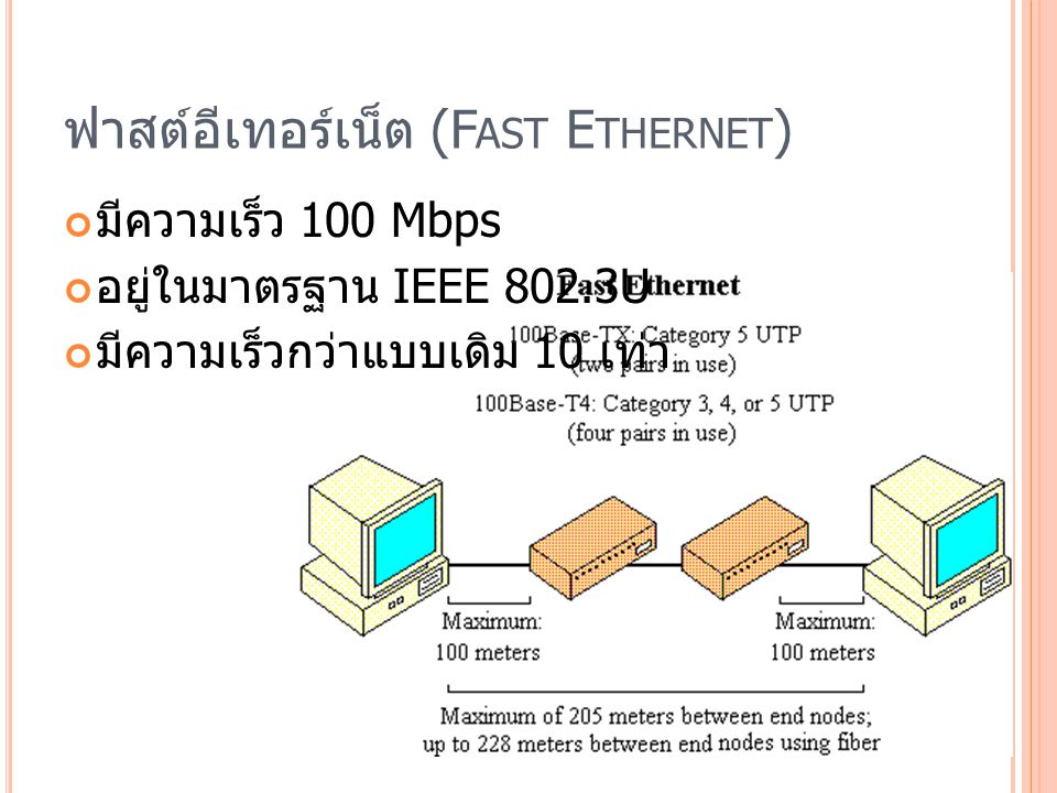 ฟาสต์อีเทอร์เน็ต (Fast Ethernet)
