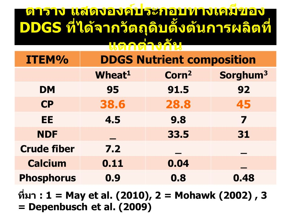 DDGS Nutrient composition