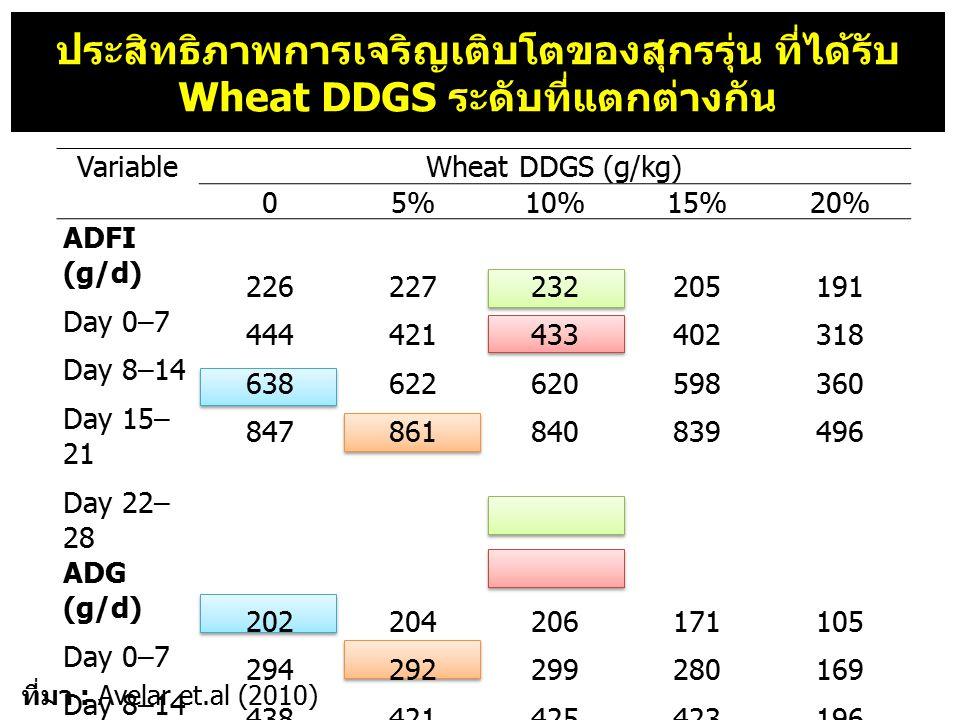 ประสิทธิภาพการเจริญเติบโตของสุกรรุ่น ที่ได้รับ Wheat DDGS ระดับที่แตกต่างกัน