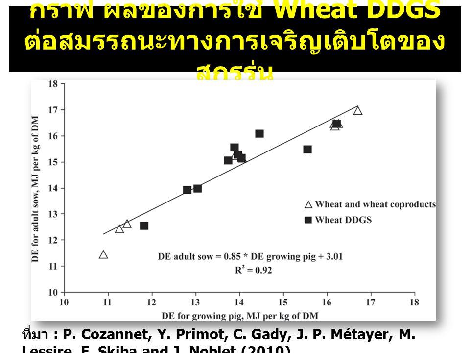 กราฟ ผลของการใช้ Wheat DDGS ต่อสมรรถนะทางการเจริญเติบโตของสุกรรุ่น
