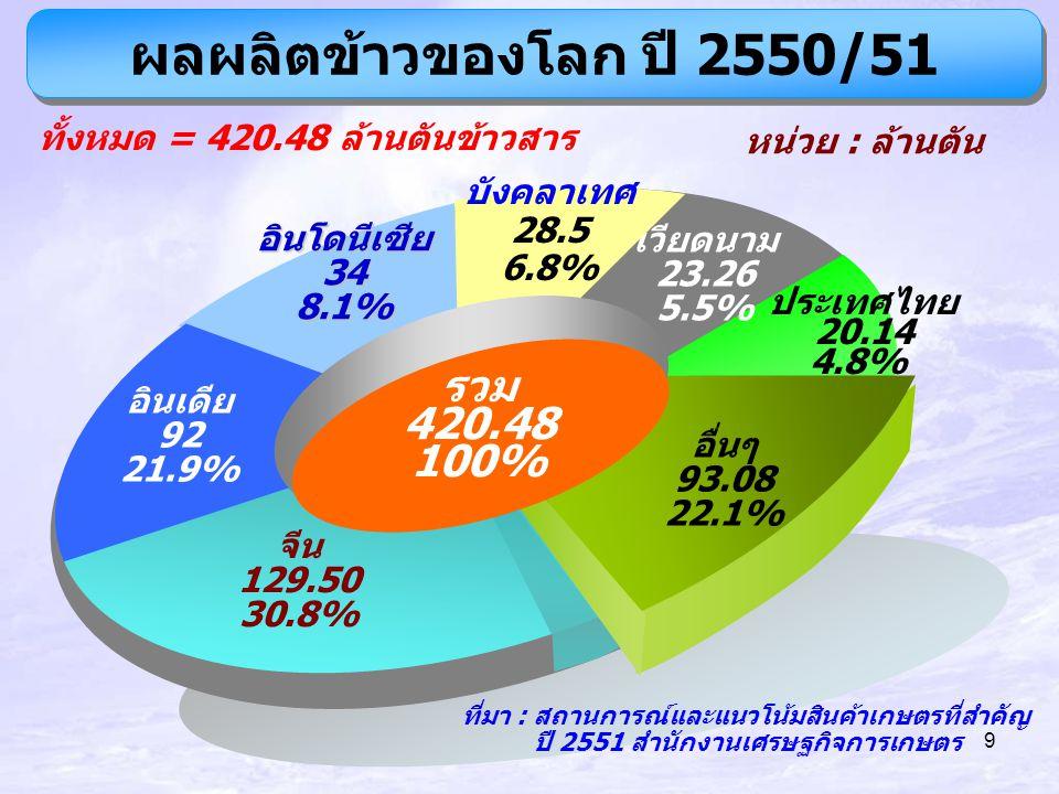 ผลผลิตข้าวของโลก ปี 2550/51 รวม 420.48 100% หน่วย : ล้านตัน