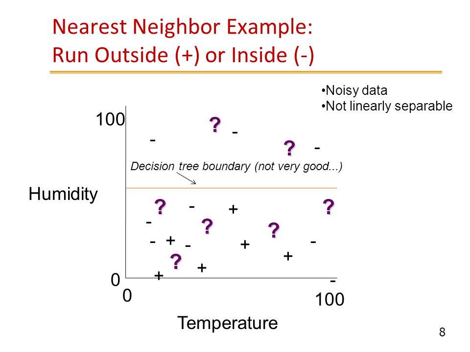 Nearest Neighbor Example: Run Outside (+) or Inside (-)