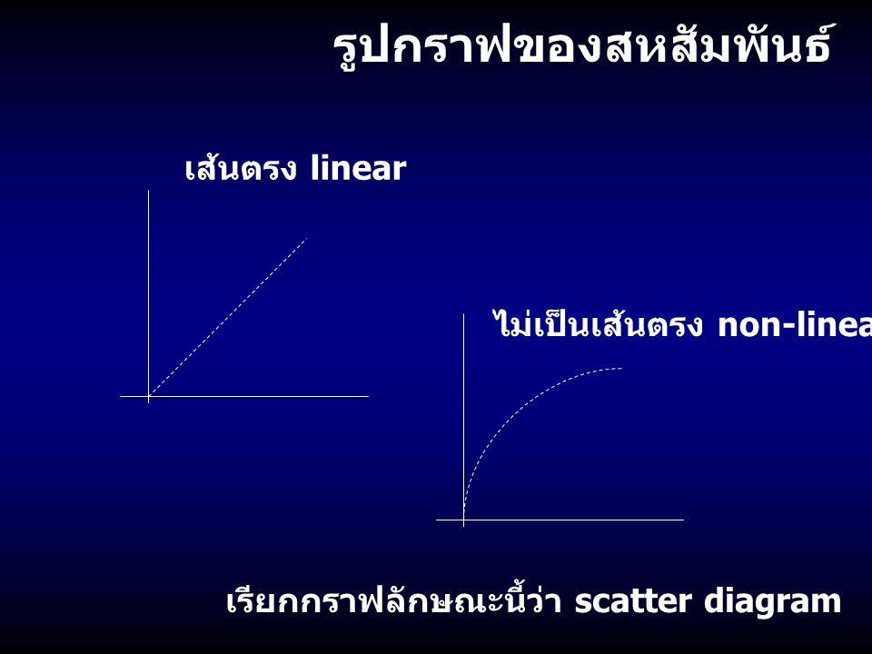รูปกราฟของสหสัมพันธ์